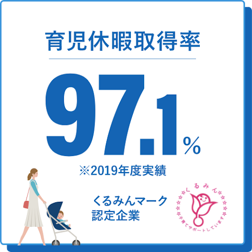 産前産後休暇取得率100%